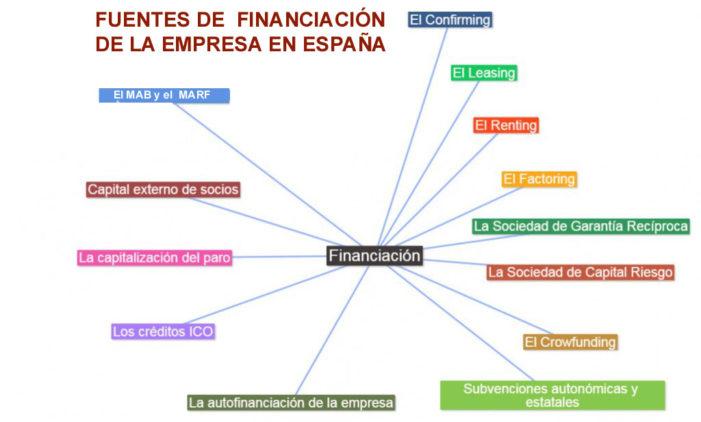 Otros métodos de financiación